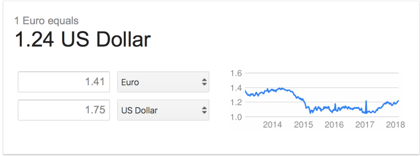 chart, euro, dollar, currency